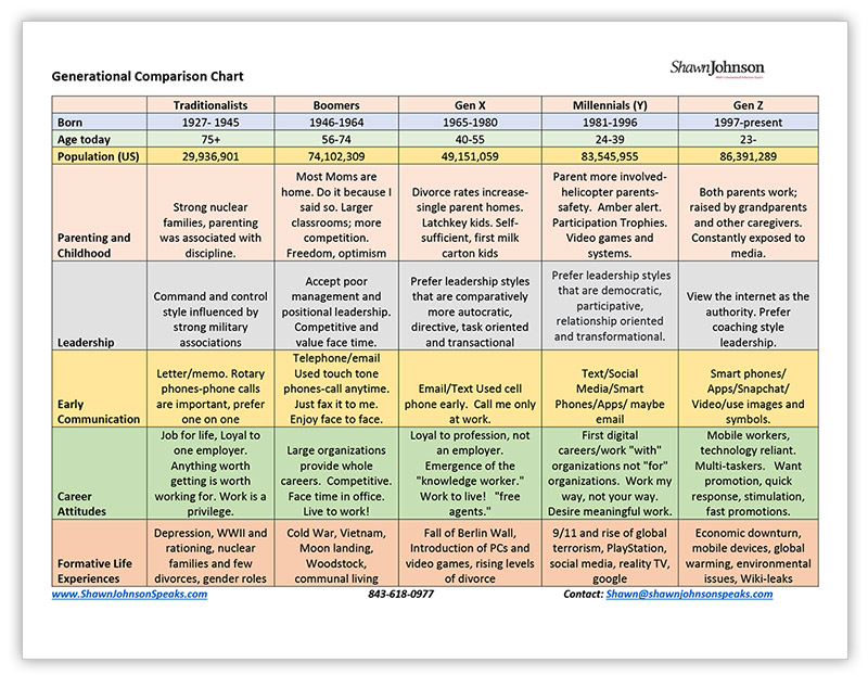 Generational Comparison Chart - Shawn Johnson